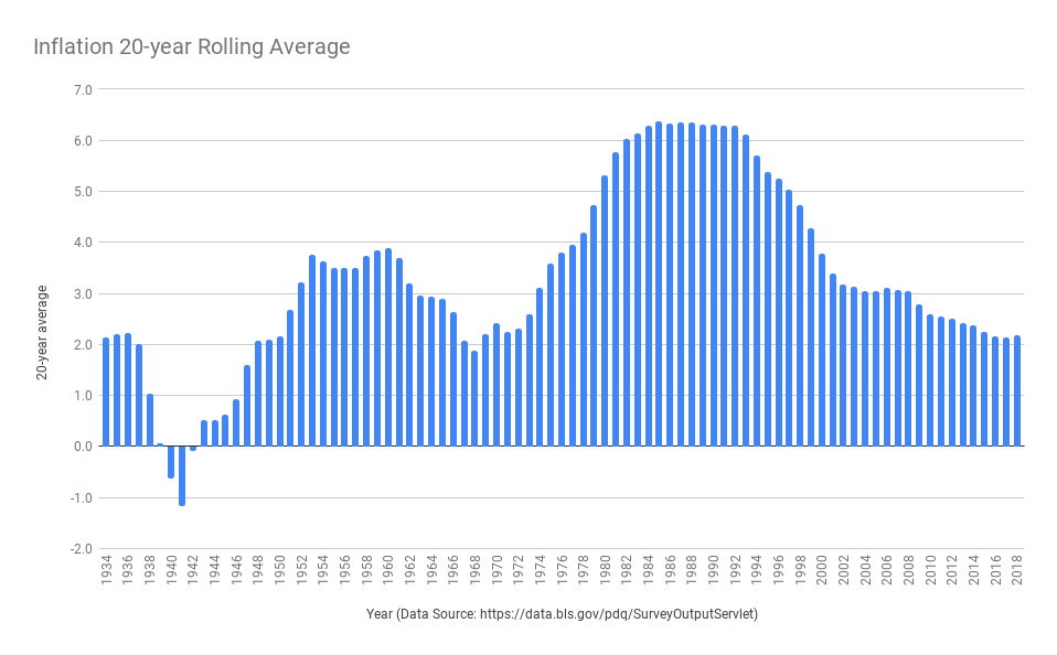 Inflation 20-year Rolling Average