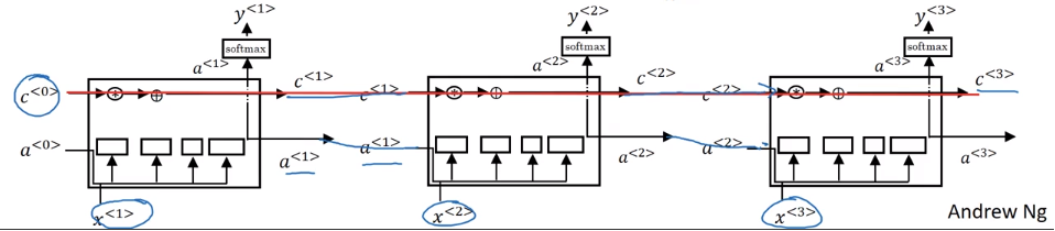 LSTM visualization, taken from Andrew Ng's Deep Learning specialization