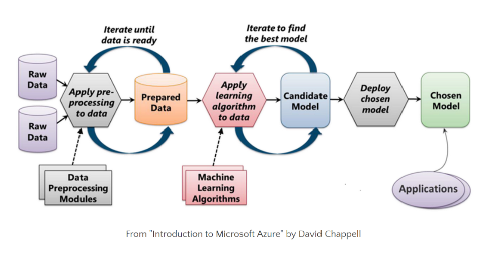 Data P reprocessing- A significant step in Machine Learning