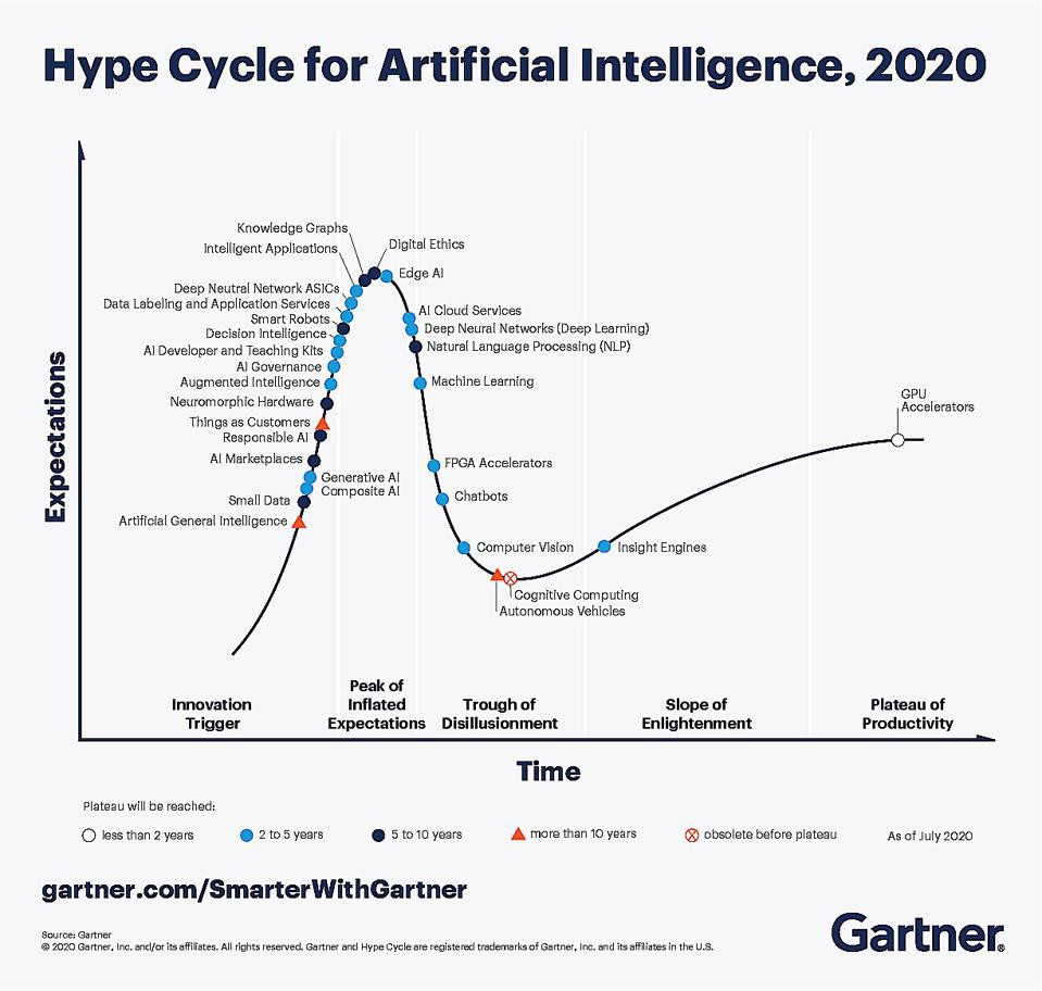 When AI Hype Becomes Real—2020 Top Trends