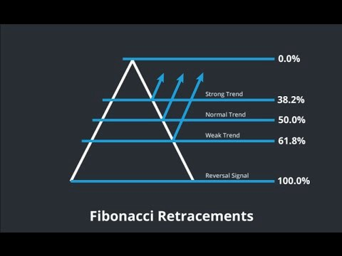 Chapter-7 Trading tools: Fibonacci Numbers and its application in