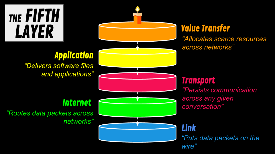 Bitcoin is the value transfer layer of the internet stack