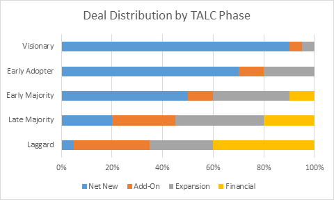 deal distribution by talc stage