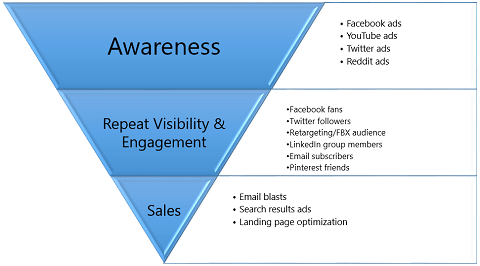 How to Build Social Media Into Your Sales Funnel - Buffer