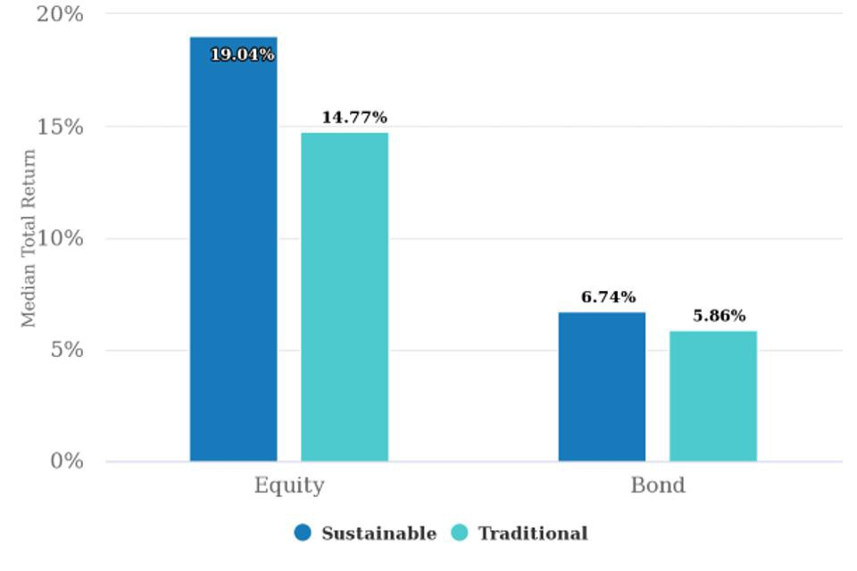 Performance of sustainable investments over others in 2020 Morganstanley.com