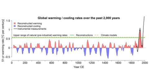Graph that shows the speed at which global warming is taking place, increasing exponentially in the past few decades.