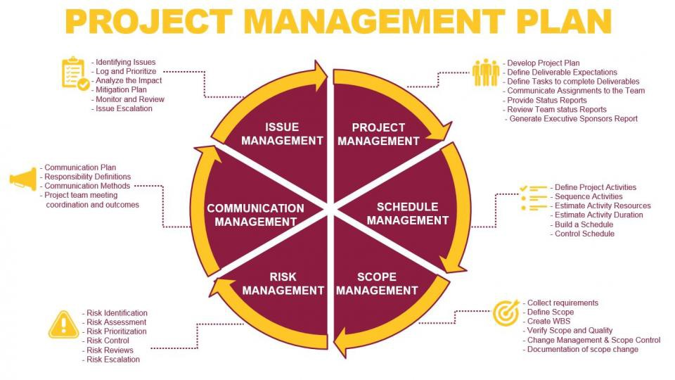 How to write a good project management report