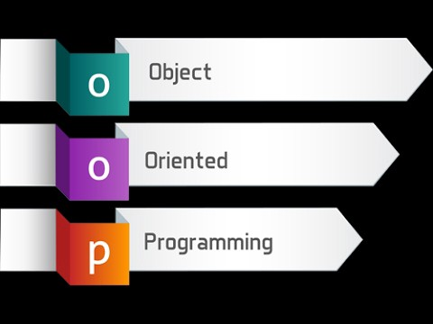 "Object-Oriented Programming Concepts ""In Simple English"""