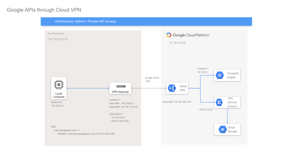 Secure Vpn Connection Terminated By Peer