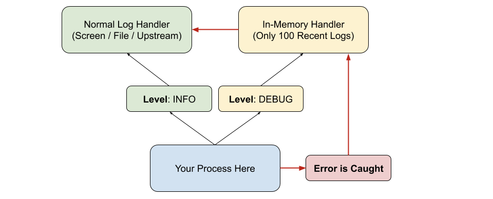 """Debug logs… can't live without them, can't live with them. """"Debugging in production"""" is always tricky. Logging at debug level at all time"""