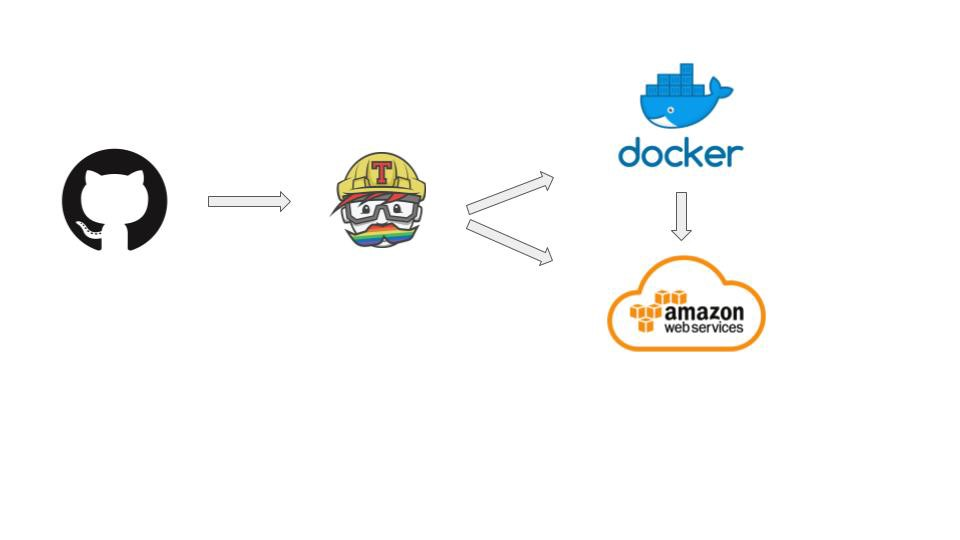 Node js with React on a multi-docker container: in