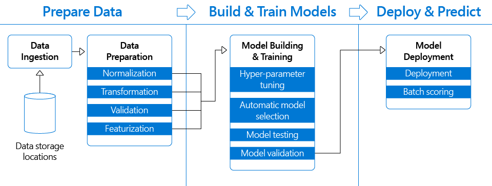 How to accelerate DevOps with Machine Learning lifecycle management | by  Francesca Lazzeri | Microsoft Azure | Medium