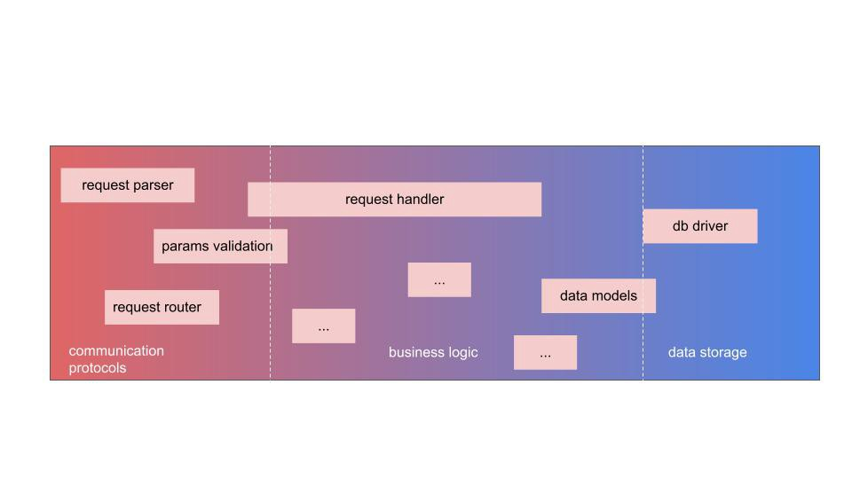 diagram of web service components stack