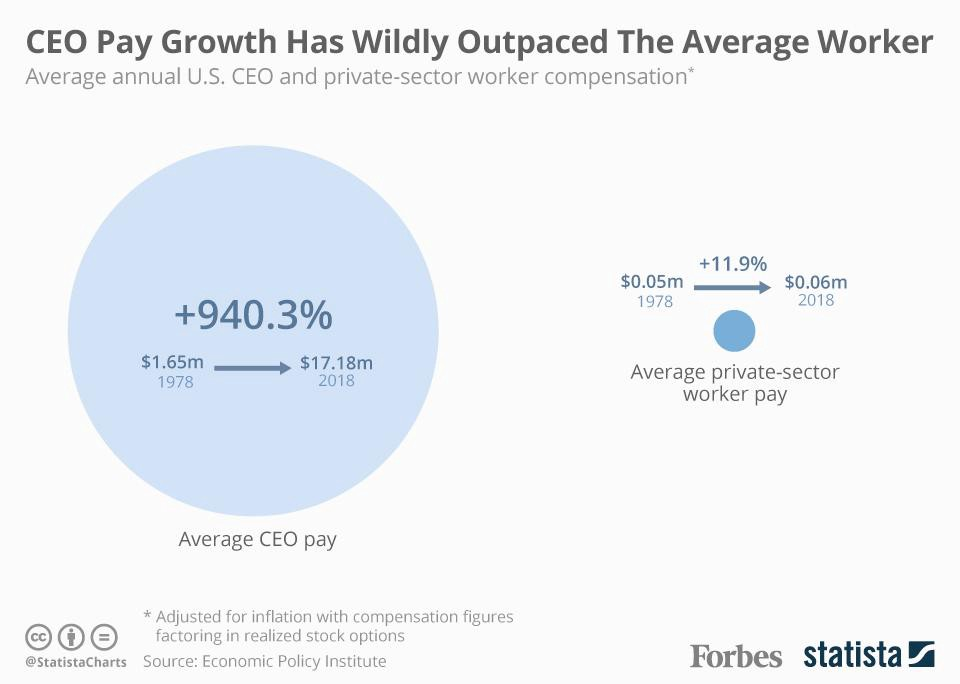 CEO pay growth has wildly outpaced the average worker. Source: Economic Policy Institute.