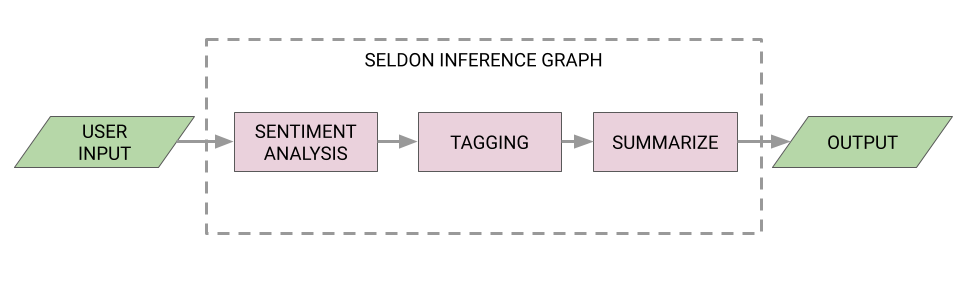 Seldon Inference Graph: Serving your Models in a Pipeline
