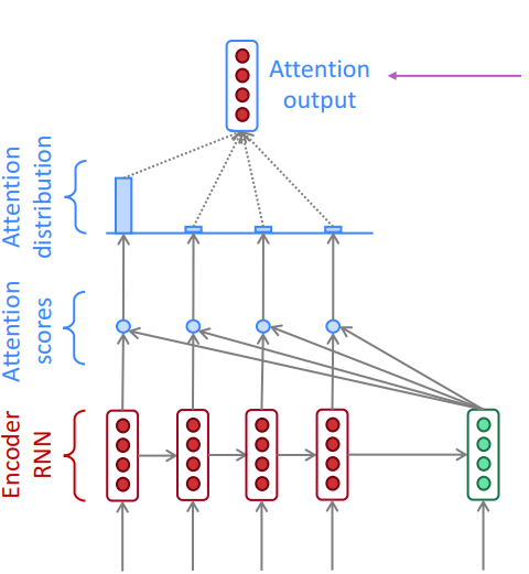 NLP — Building a Question Answering model - Towards Data Science