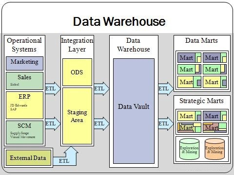 Data Warehouse Consulting for Retailers — Why It is Essential