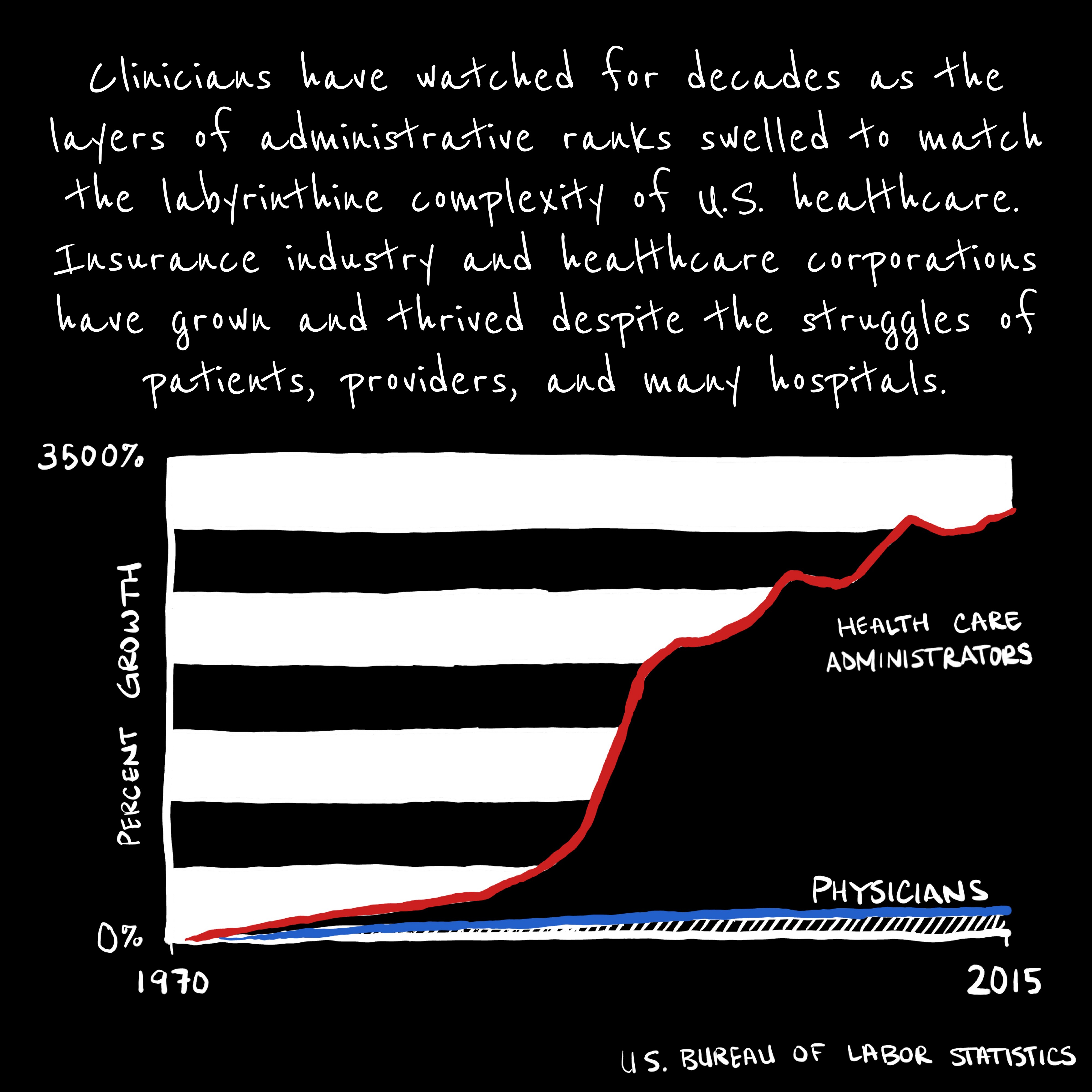 """Graph: """"Clinicians have watched the growth of administrators explode in recent decades."""""""