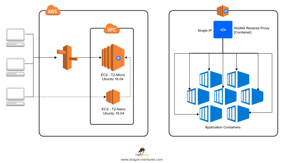 Run Multiple Isolated Web Applications on Containers with a