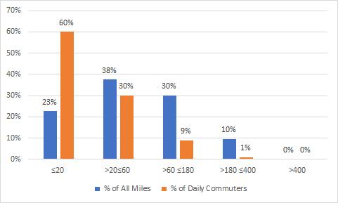 % of all miles driven versus # of daily commuters