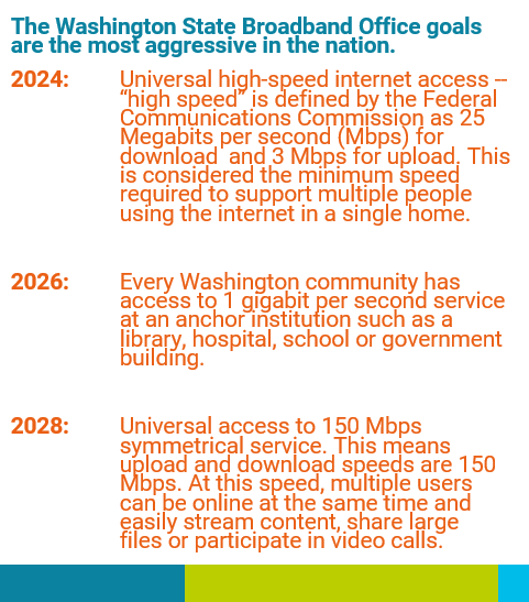 Graphic showing timeline. In summary, 2024 is when all Washingtonians will have access to high-speed internet defined as 25 Mbps for download and 3Mbps for upload. 2026 is when every Washington community has access to 1 gigabit per second service at an anchor institution such as a library. 2028 is when all Washingtonians will have access to 150 Mbps for download and upload.