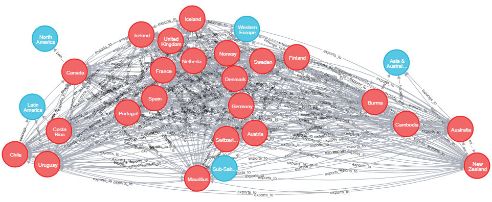 Authoritarian by Proxy: using Neo4j and Python to calculate second order democracy indices