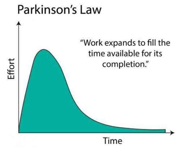 When feeling overwhelmed at work, use Parkinson's Law.
