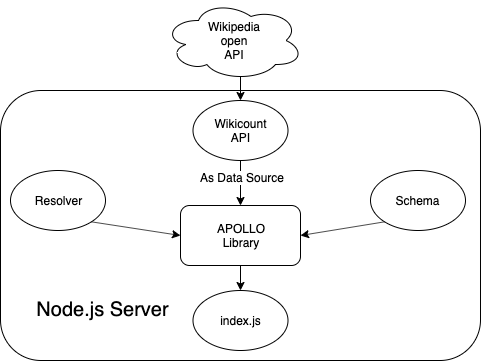 Build a web, iOS, and Android app with a GraphQL server