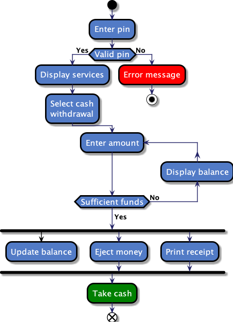 Diagrams as Code with PlantUML. This article will use the ...