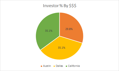 How I Raised A $2 1M Seed Round in Austin - Austin Startups