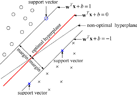 Support Vector Machines  Unwinded  - Data Science Group