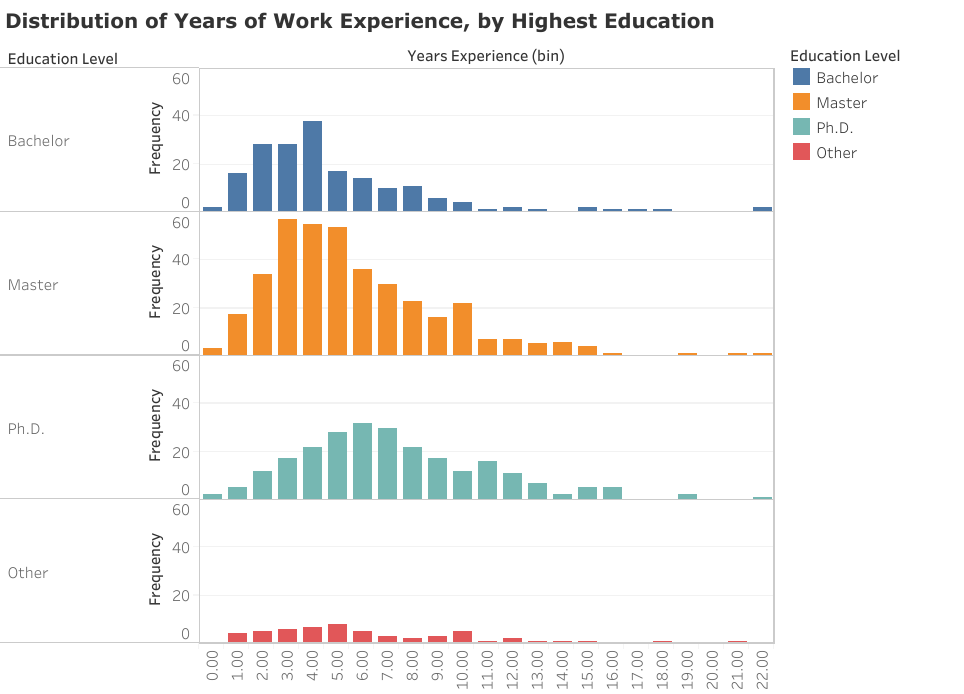 Years of experience bt highest education for Data Scientists