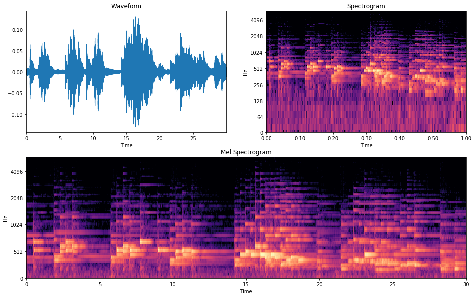 Calculating Audio Song Similarity Using Siamese Neural Networks