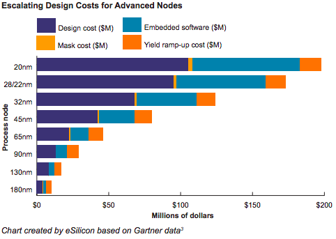 A Coming Semiconductor Nervana? - Lux Capital - Medium