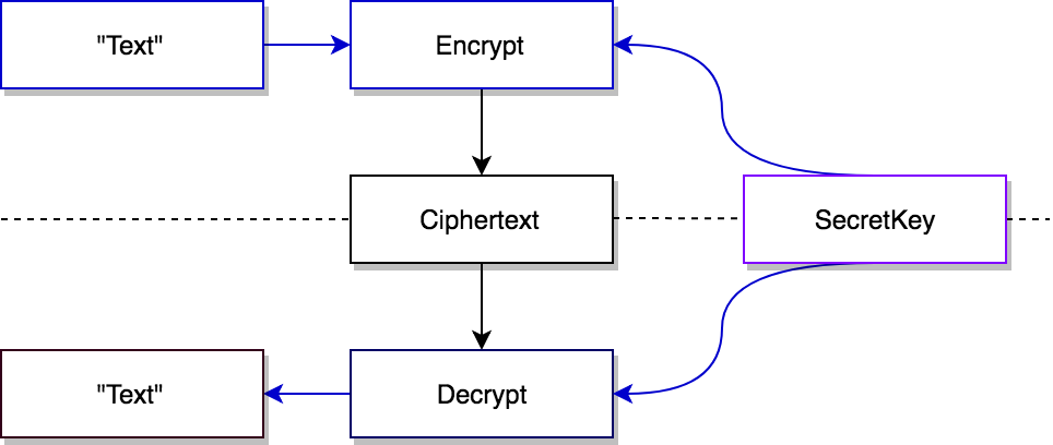 Using cryptography (TweetNaCl-js) to protect user data
