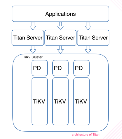 Titan: A Distributed Redis Protocol Compatible NoSQL Database