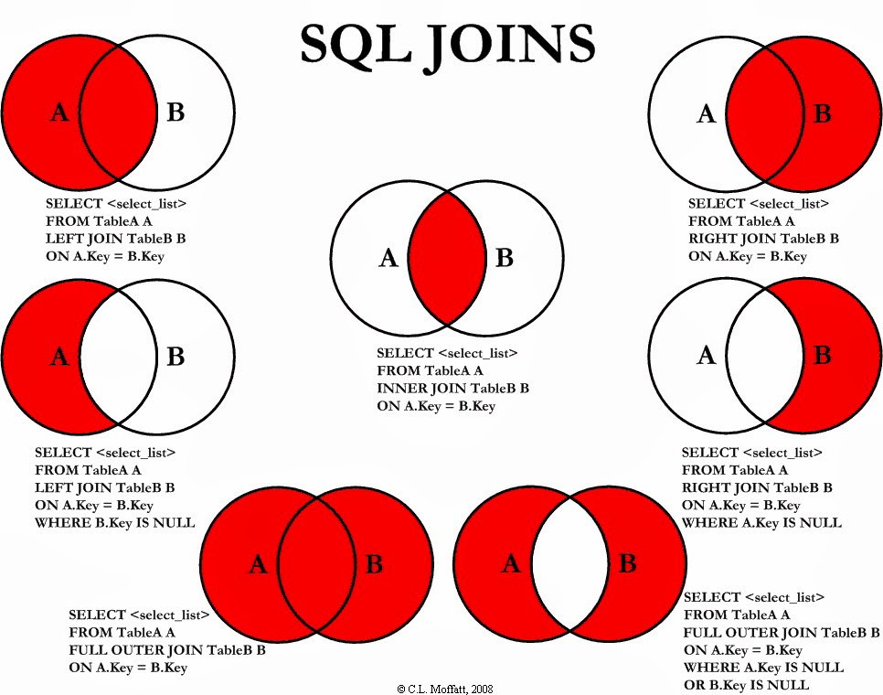 Learning SQL the Hard Way