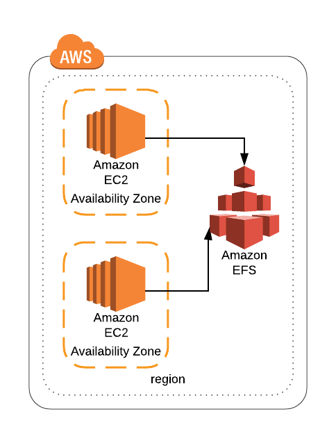 Using AWS Storage for Disaster Recovery - codeburst