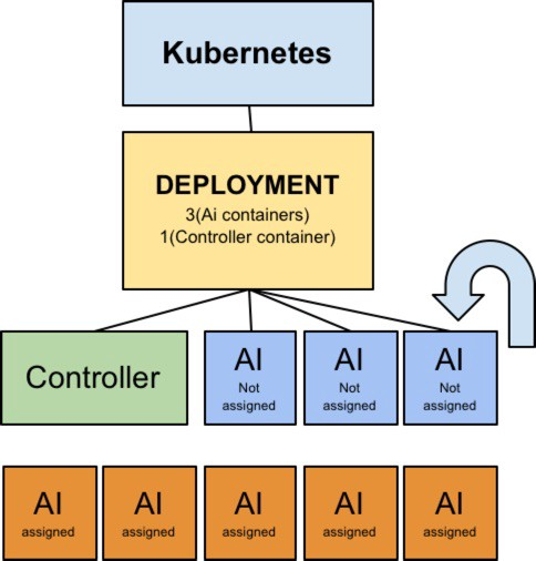 Kubernetes in container management