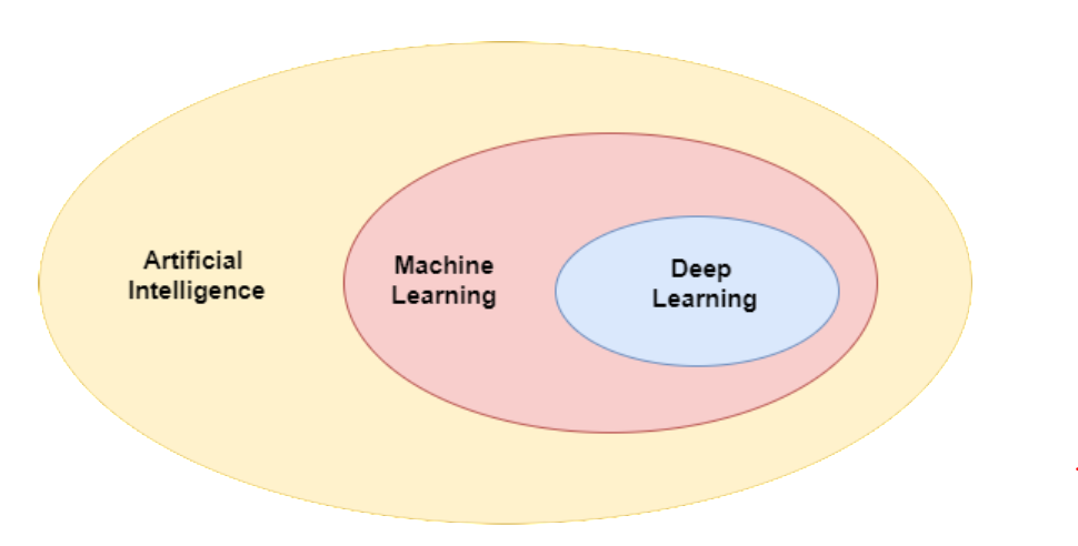 Difference Between Ai Ml And Dl Towards Data Science So 1 deciliter = 100 mililiters. difference between ai ml and dl