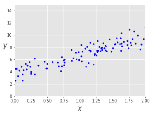 Gradient Descent in Python - Towards Data Science