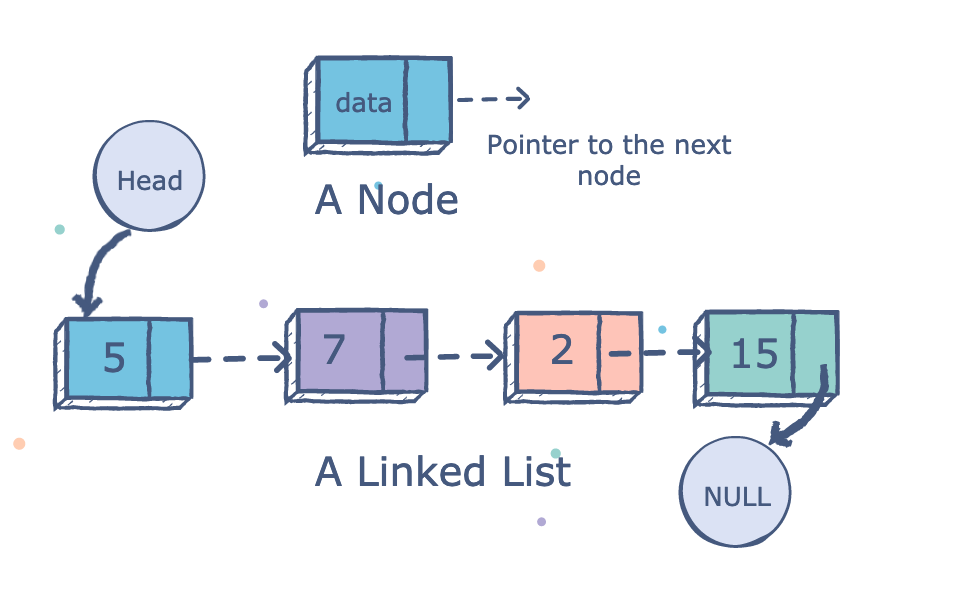 Linked list illusatration. Node has data and a pointer to next node.