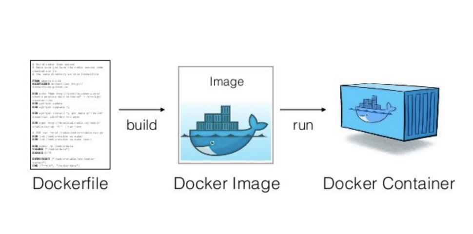 Build a Docker Image just like how you would configure a VM