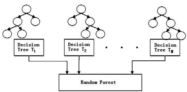 In Depth: Parameter tuning for Random Forest - All things AI - Medium