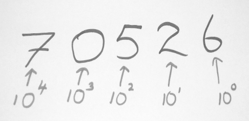Number Systems — Decimal, Binary, Octal and Hexadecimal