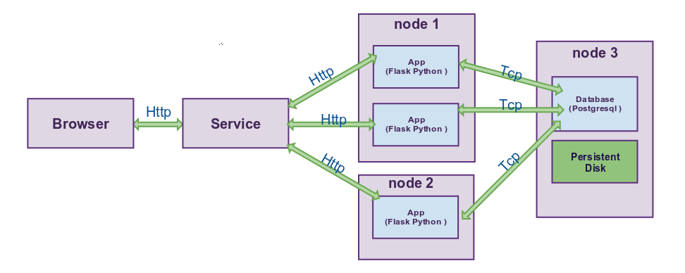 Deploying an micro-services using Helm in a cluster Kubernetes