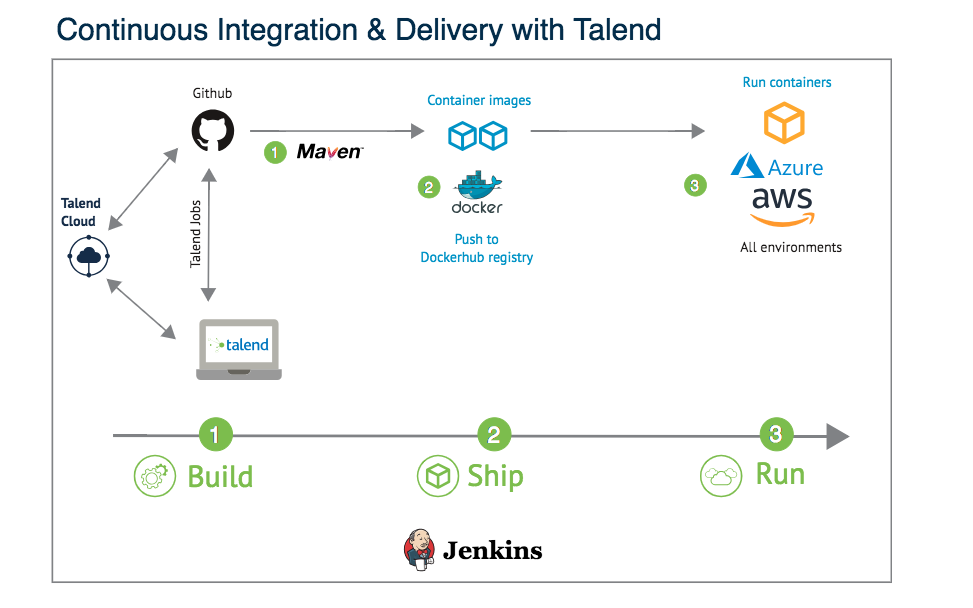 Going Serverless with Talend through CI/CD and Containers