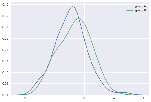 Must-have statistical tests for any Data Scientist — Weekend