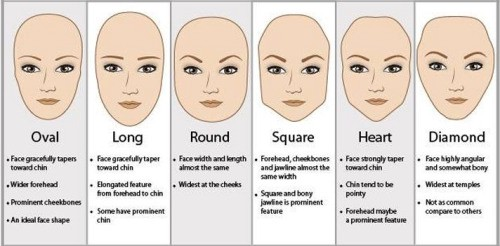 What Hairstyle Suits Your Face Shape? – Snigdha Gupta-Mehta – Medium