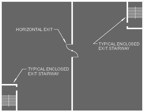 What is a horizontal exit? - Skwerl - Medium